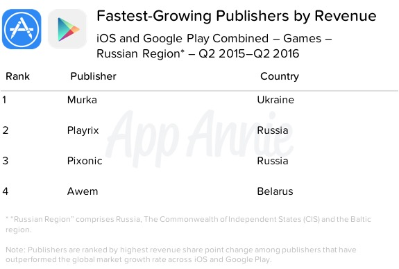 02-fastest-growing-publishers-by-revenue-ios-google-play-games-q2-2015-q2-2016-r1