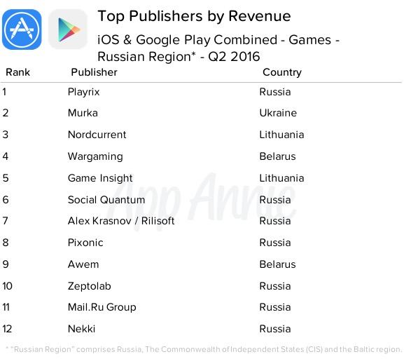 03-top-publishers-by-revenue-ios-google-play-games-russian-region-q2-2016-1